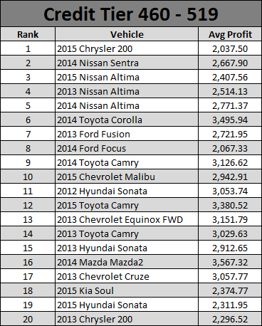 July 2016 Used Car Report - 3