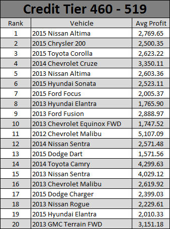 October 2016 Used Car Report - 3