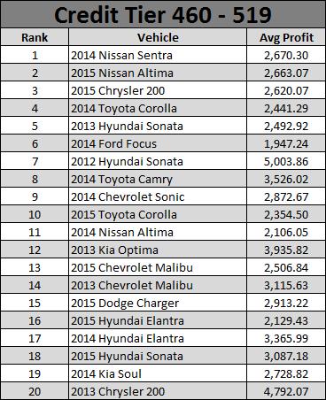 Used Car Report June 2016 - 3