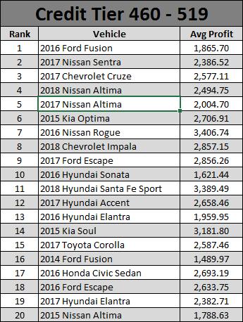 June 2019 Used Car Report- 3