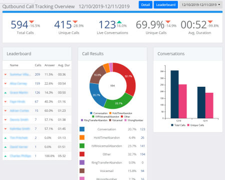 Call Tracking Analytics