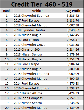 Used Car Report August 2021-3