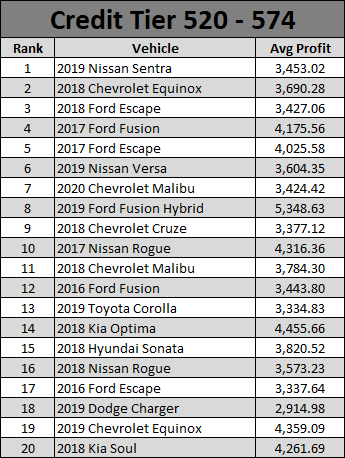 Used Car Report May 2021-2